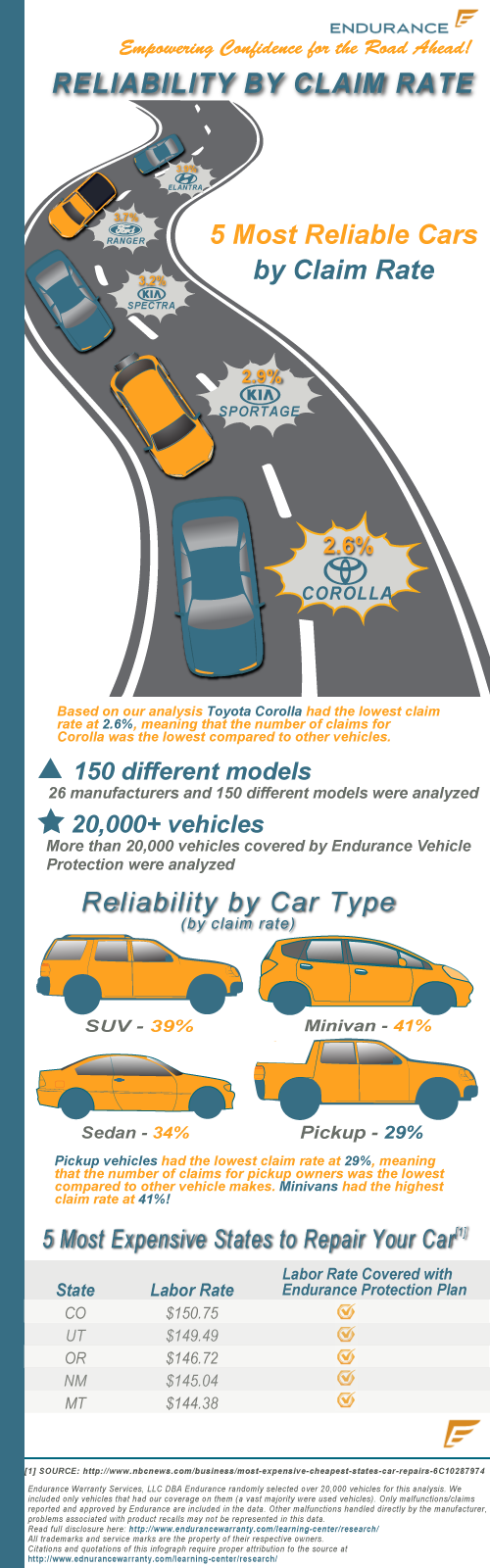 Infographic: Top 5 Most Reliable Cars by Claim Rate