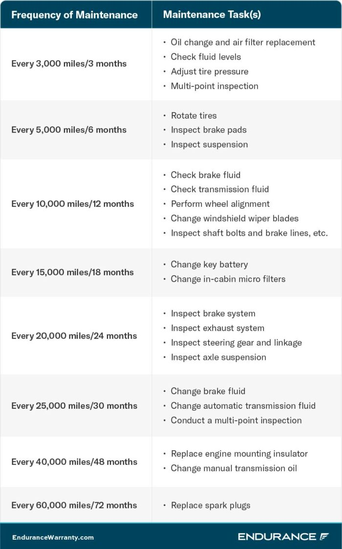 Nissan_maintenance_schedule