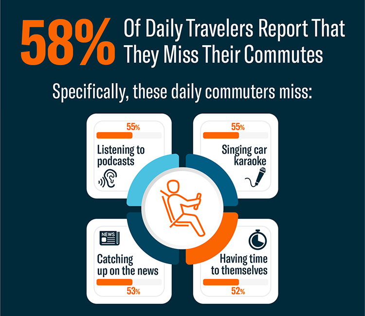 Statistic of 58% of daily drivers report that they miss their commutes