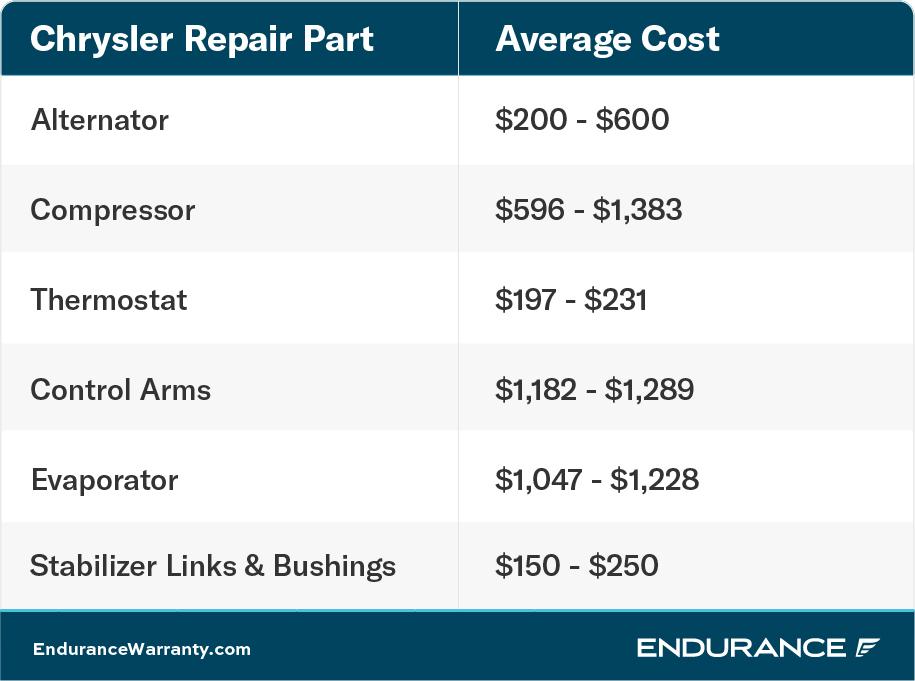 Chrysler maintenance chart.